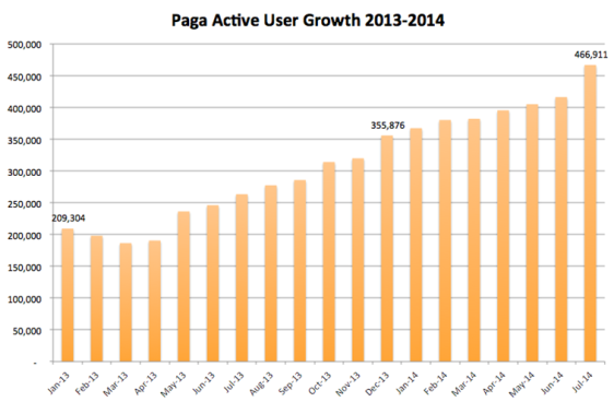 Active User growth