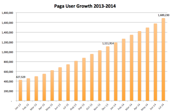 Growth 2013-2014